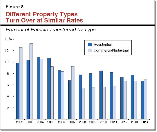 Figure 8 - Different Property Types Turn Over at Similar Rates