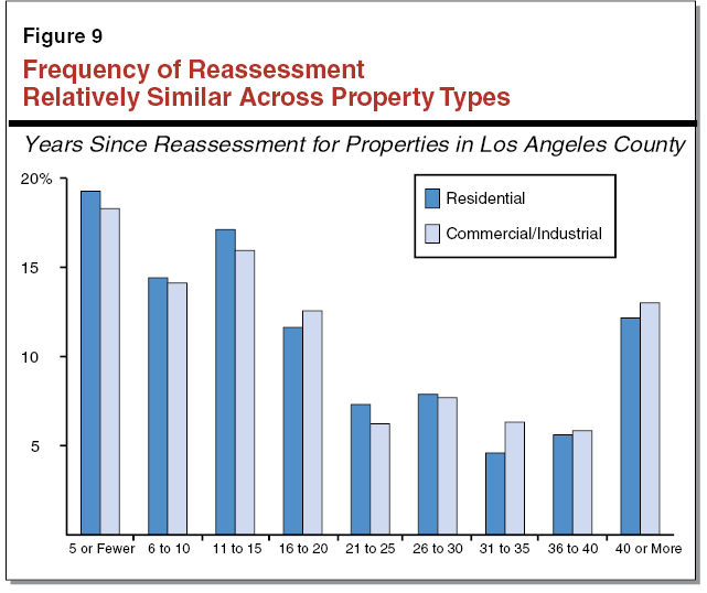 Figure 9 - Frequency of Reassessment Relatively Similar Across Property Types