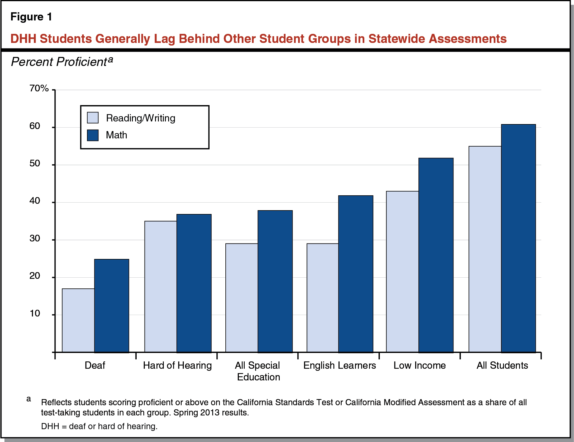 DHH students generally lag behind others in statewide assessments - graph