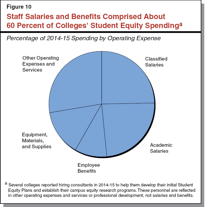 Figure 10 - Staff Salaries and Benefits Comprise About 60 Percent of Colleges' Student Equity Spending