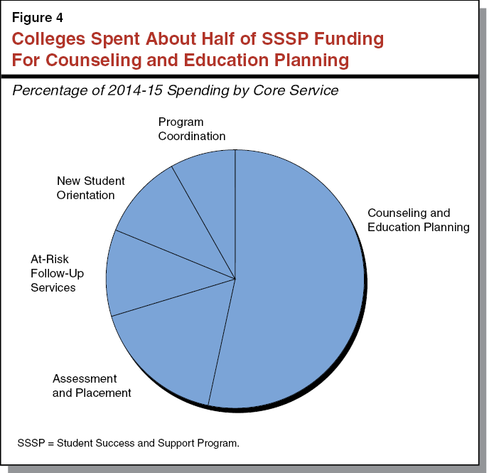 Figure 4 - Colleges Spent About Half of SSSP Funding For Counseling and Education Planning