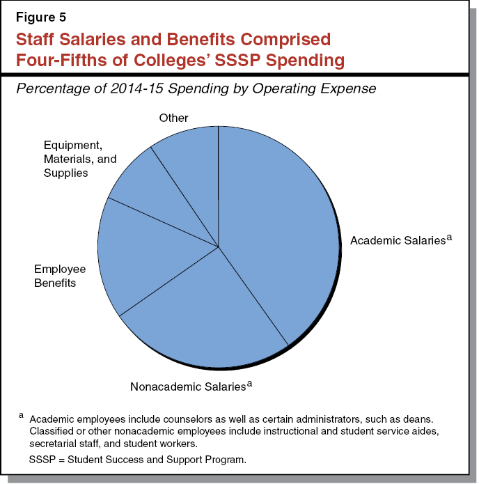 Figure 5 - Staff Salaries and Benefits Comprised Four-Fifths of Colleges' SSSP Spending