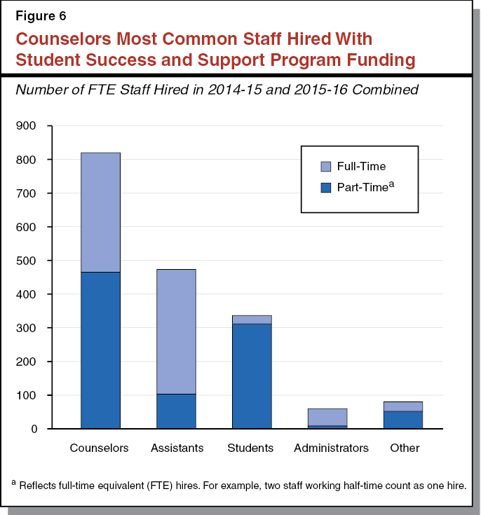 Figure 6 - Counselors Most Common Staff Hired With Student Success and Support Program Funding