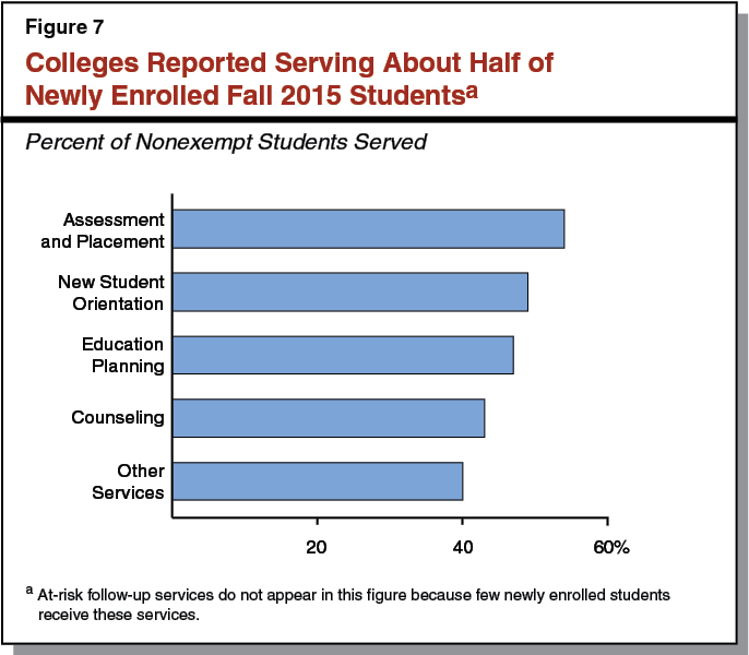 Figure 7 - Colleges Reported Serving About Half of Newly Enrolled Fall 2015 Students