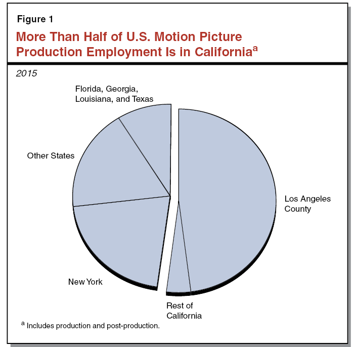 Figure 1 - More Than Half of US Motion Picture Production Employment Is in California