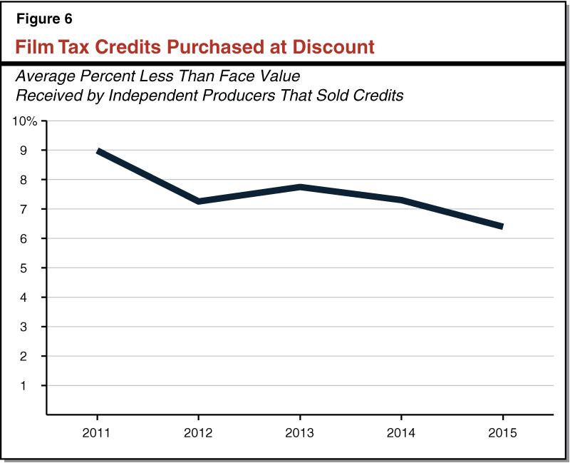 Figure 6 - Film Tax Credits Purchased at Discount
