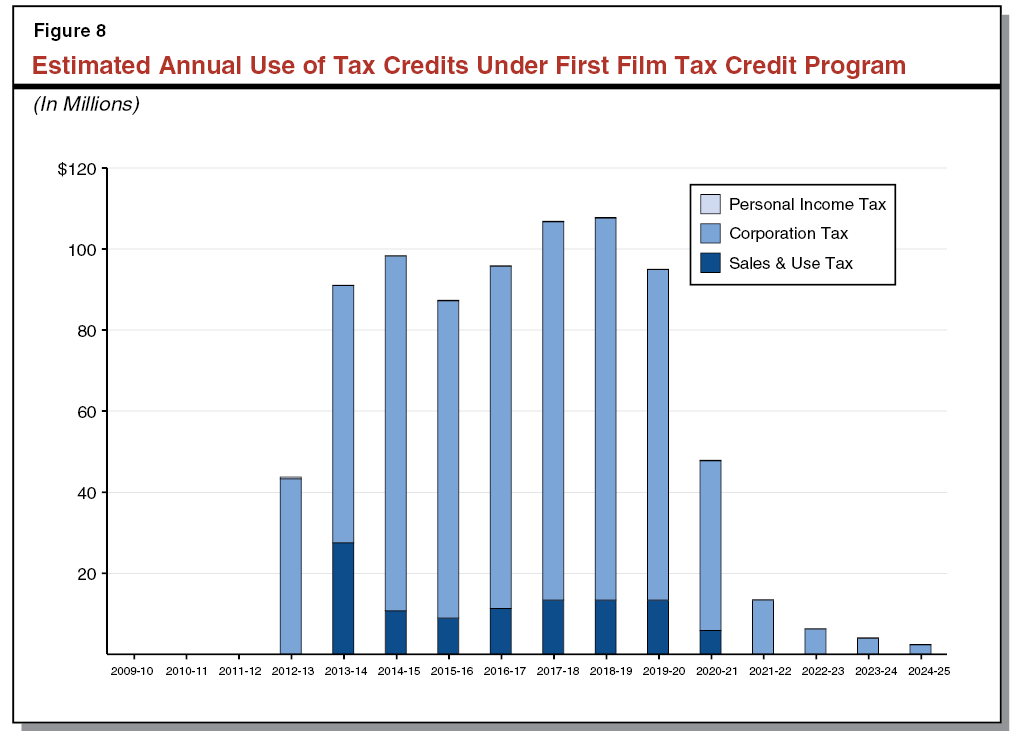 Figure 8 - Estimated Annual Use of Tax Credits Under First Film Tax Credit Program