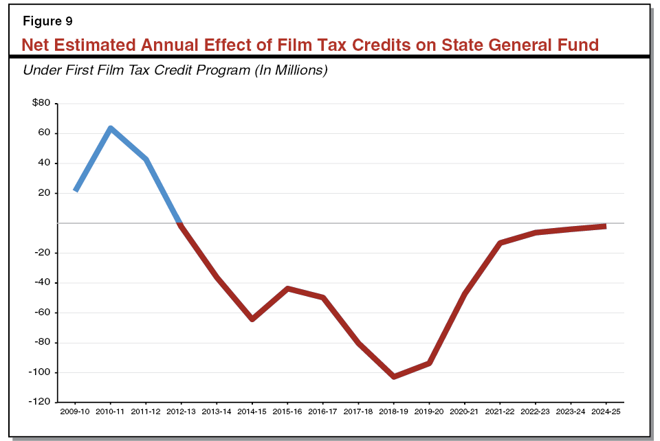 Figure 9 - Net Estimated Annual Effect of Film Tax Credits on State General Fund