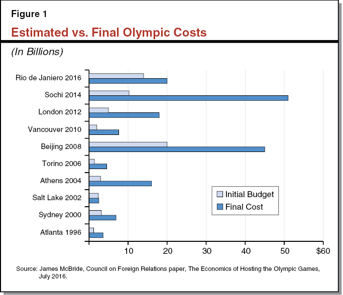 Figure 1 Estimated vs. Final Olympic Costs