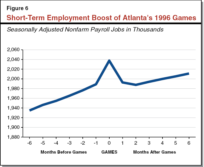 Figure 6 Short-Term Employment Boost of Atlanta's 1996 Games