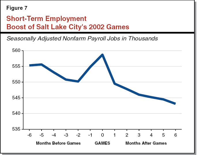 Figure 7 Short-Term Employment Boost of Salt Lake City's 2002 Games