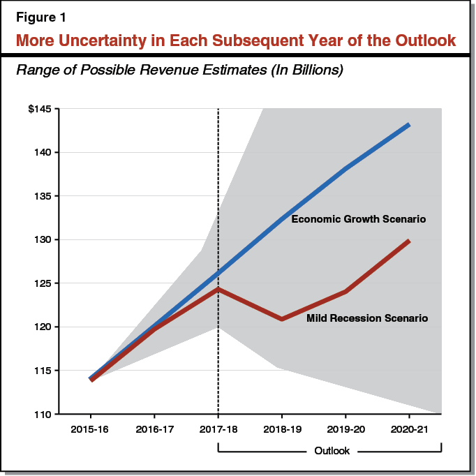Figure 1 More Uncertainty in Each Subsequent Year of the Outlook