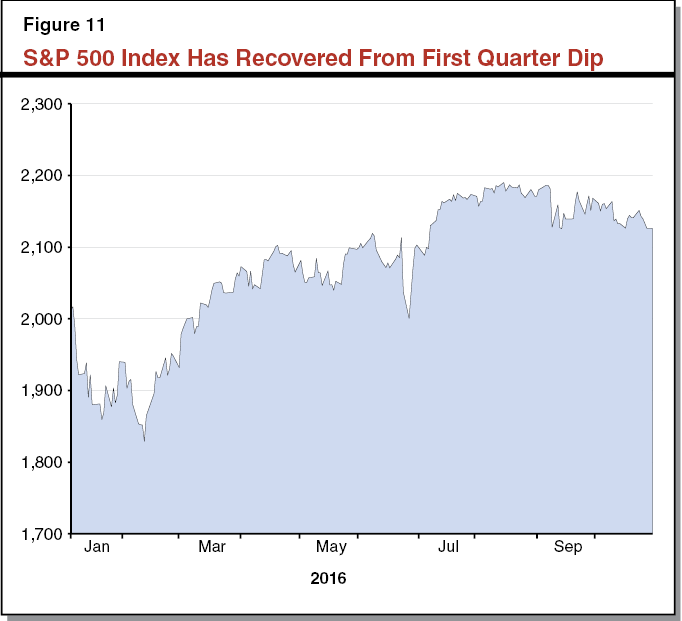 Figure 11 S&P 500 Index Has Recovered From First Quarter Dip