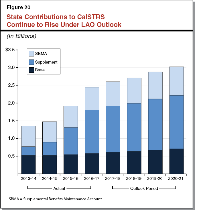 Figure 20 State Contributions to CalSTRS Continue to Rise Under LAO Outlook