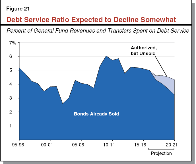 Figure 21 Debt Service Ratio Expected to Decline