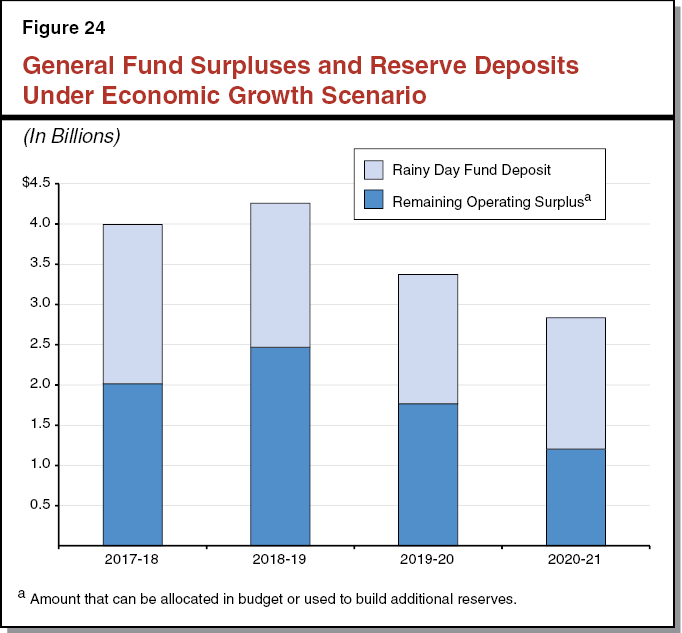 Figure 24 General Fund Surpluses and Reserve Deposits Under Economic Growth Scenario
