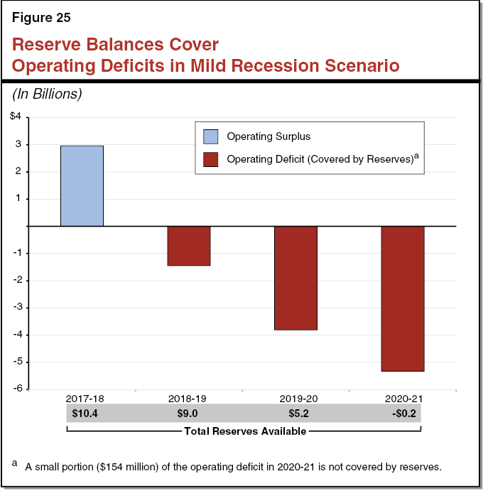 Figure 25 Reserve Balances Cover Operating Deficits Through 2020-21