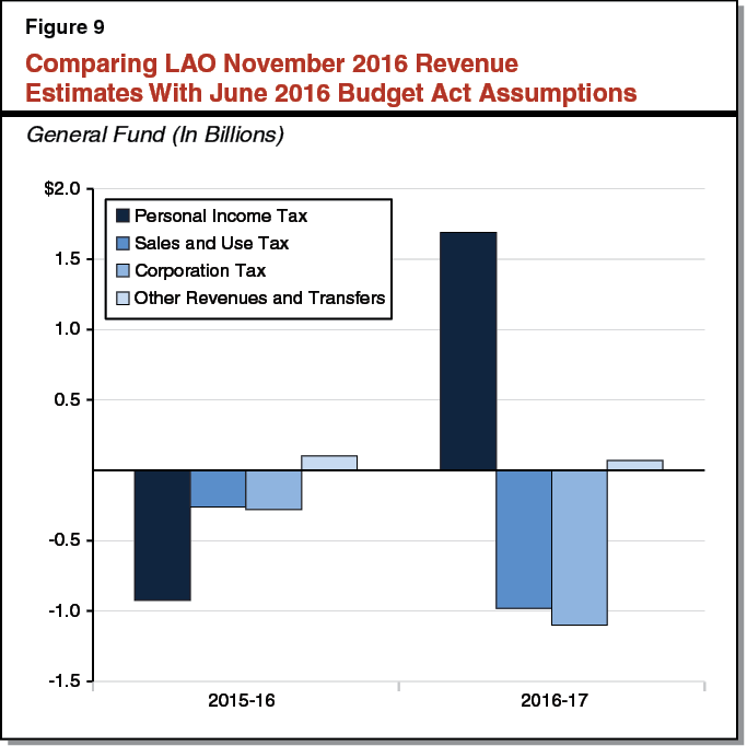 Figure 9 Comparing LAO November 2016 Revenue Estimates With June 2016