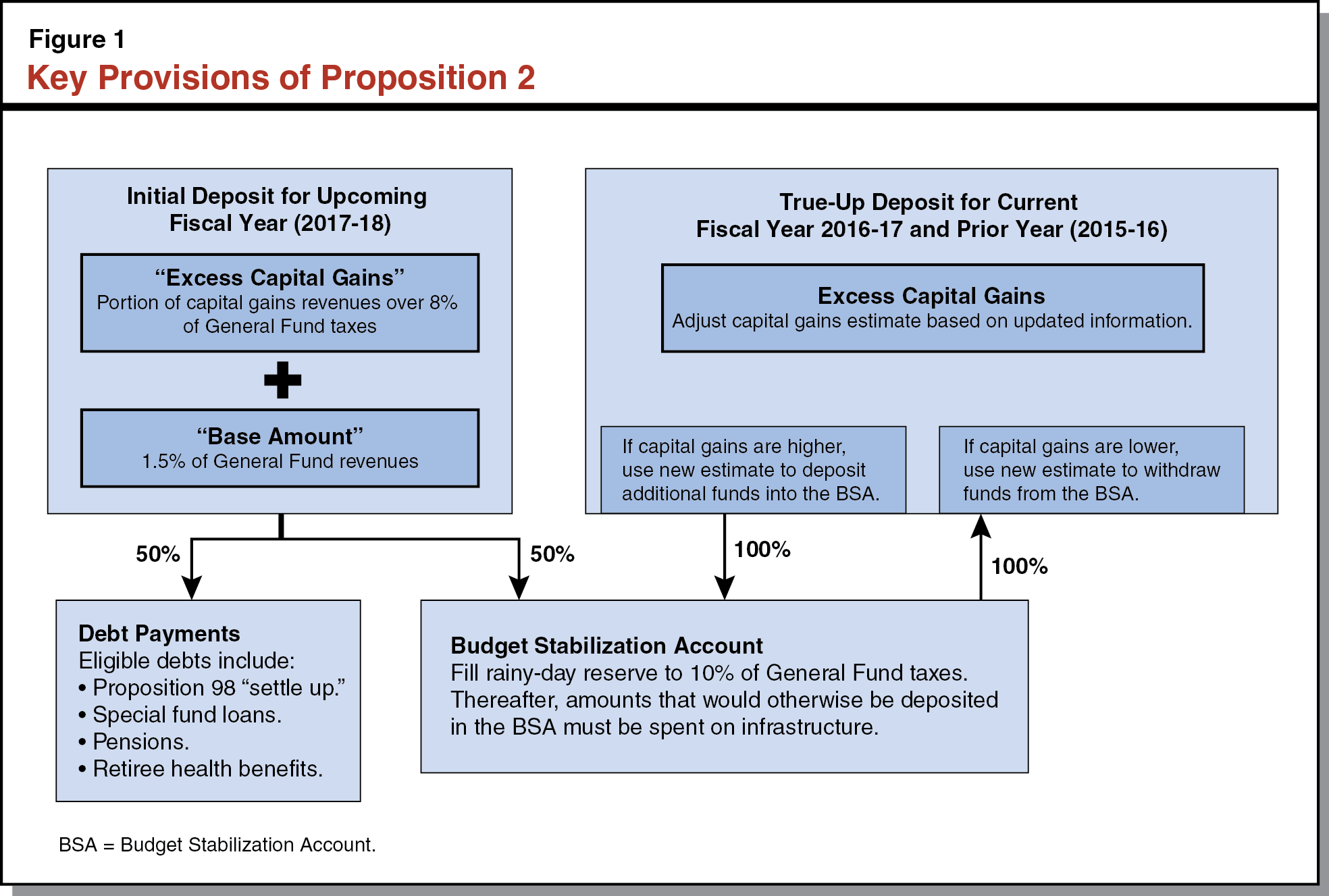 Figure 1: Key Provisions of Proposition 2