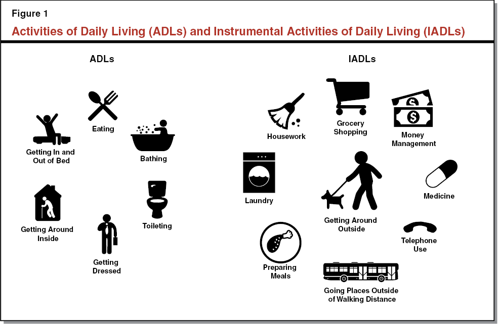 Figure 1 - Activities of Daily Living and Instrumental Activities of Daily Living