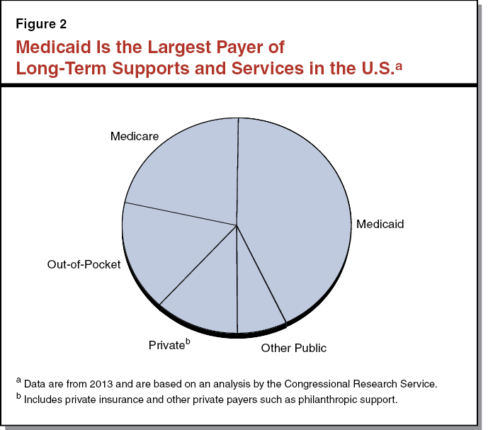 Figure 2 - Medicaid is the Largest Payer of Long-Term Supports and Services in the US