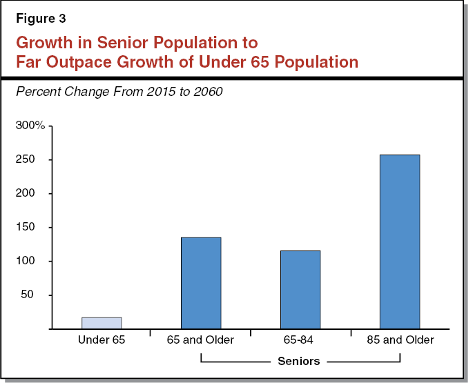 Figure 3 - Growth in Senior Population to Far Outpace Growth of Under 65 Population