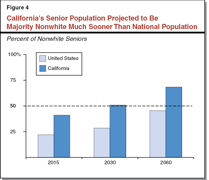 Figure 4 - California's Senior Population Projected to Be Majority Nonwhite Much Sooner Than National Population