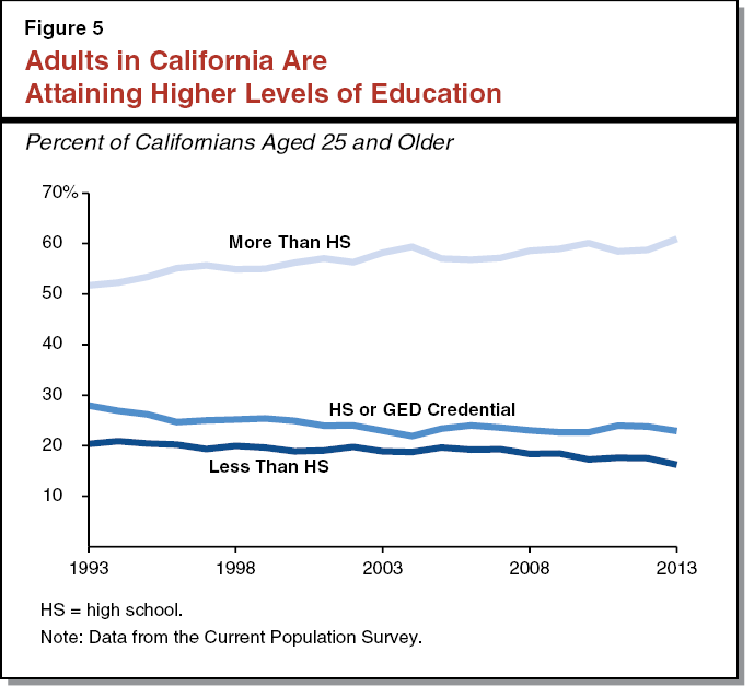 Figure 5 - Adults in California Are Attaining Higher Levels of Education