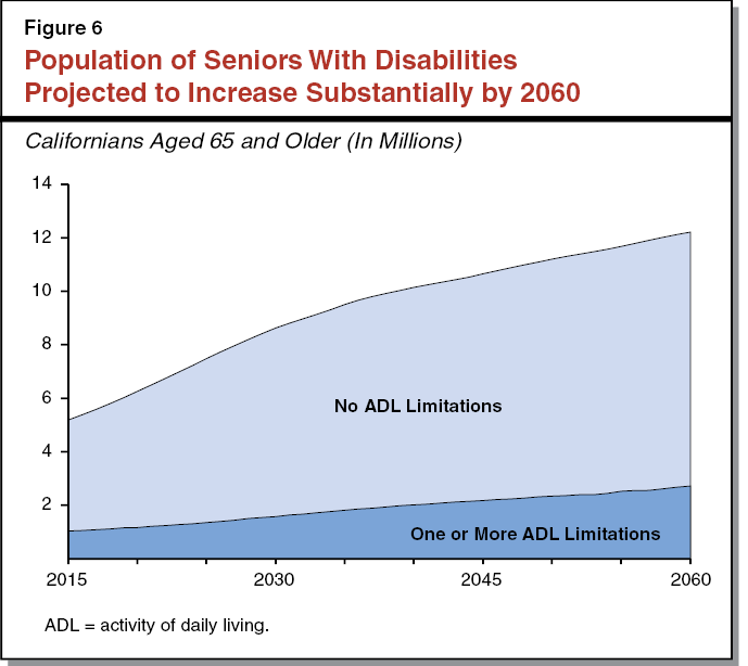 Figure 6 - Population of Seniors With Disabilities Projected to Increase Substantially by 2060