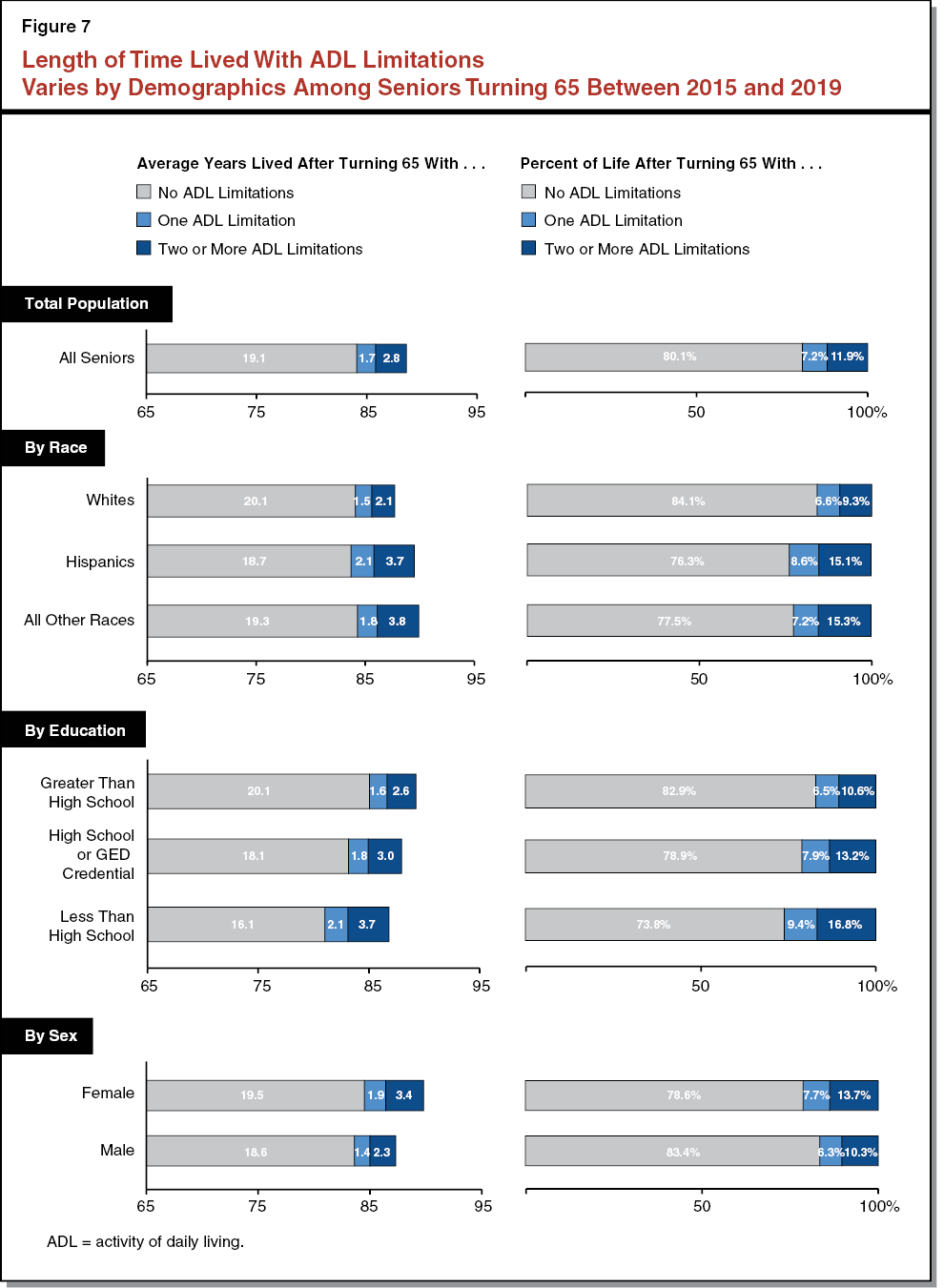Figure 7 - Length of Time Lived with ADL Limitations Varies By Demographics Among Seniors Turning 65 in 2015 and 2019