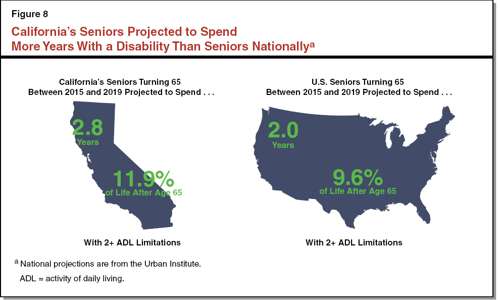 Figure 8 - California's Seniors Projected to Spend More Years With a Disability Than Seniors Nationally