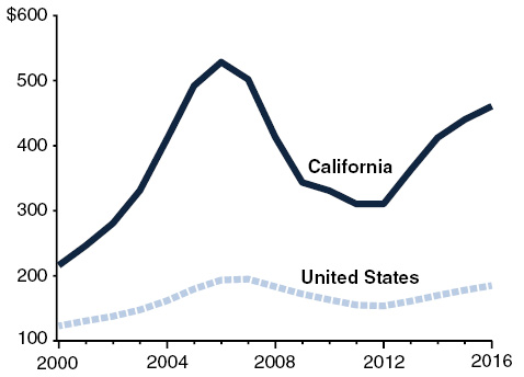 California Home Prices Rising Faster Than U.S.
