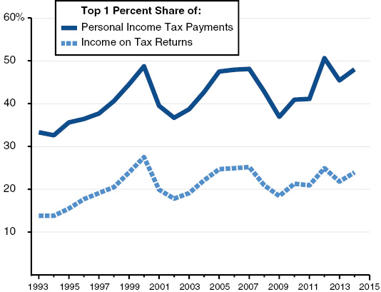 Top 1 Percent of Income Earners Pay Up to Half of State Income Taxes
