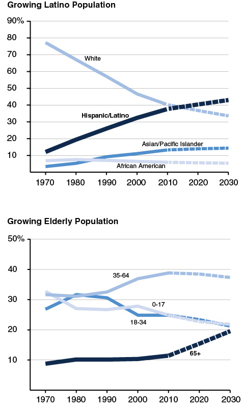 California's Changing Population -- Growing Latino Population