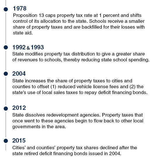 Allocation of Property Tax Has Varied Over Time