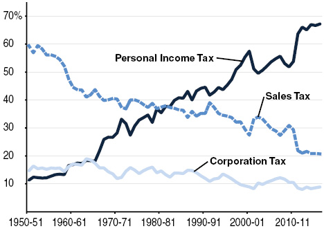 Personal Income Tax Is the Dominant State Revenue Source