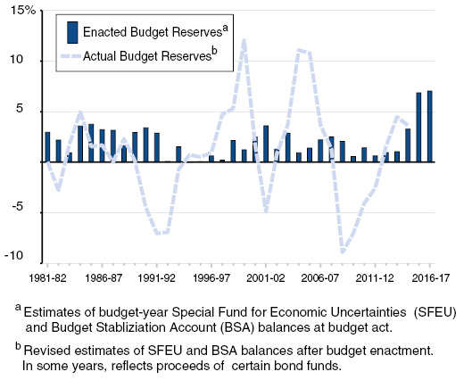 Historical Budget Reserve Balances Percent of Revenues and Transfers