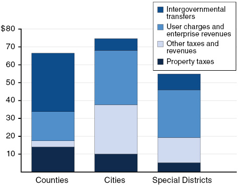 Paying for County, City, and Special District Services