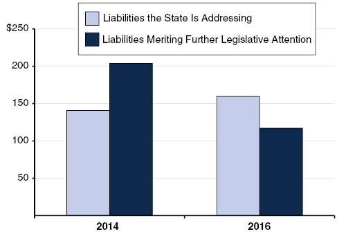 The State Is Addressing More of Its Liabilities