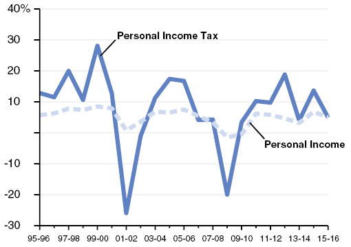 Personal Income Tax Is More Volatile Than Economy