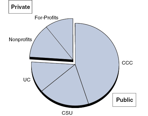 California Has Large Public Higher Education Sector