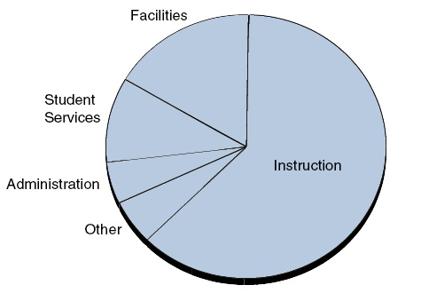Most K-12 Spending Is for Instruction