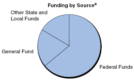 Medi-Cal at a Glance -- Funding by Source
