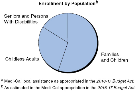 Medi-Cal at a Glance -- Enrollment by Population