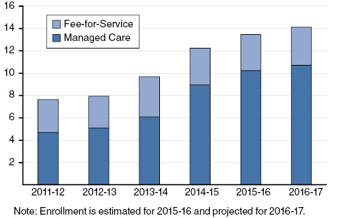 Significant Growth in Medi-Cal Enrollment