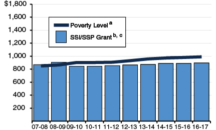 SSI/SSP Grant for Individuals Residing in Own Household