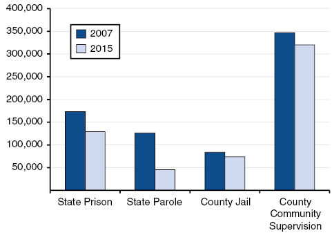 State and County Correctional Populations Have Declined