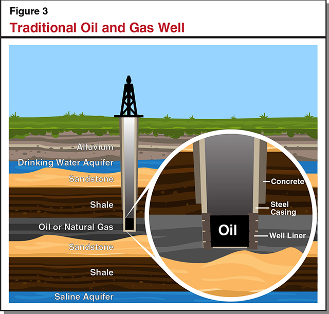 Figure 3 - Traditional Oil and Gas Well