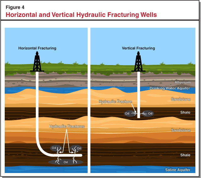 Figure 4 - Horizontal and Vertical Hydraulic Fracturing Wells