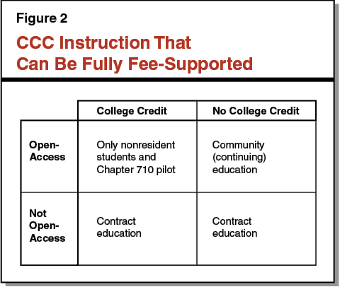 Figure 2 - CCC Instruction That Can Be Fully Fee-Supported